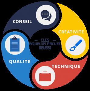 Agence Web à Bordeaux